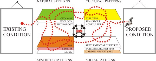 Architecture Design Theory modern, postmodern and post-postmodern landscape architecture