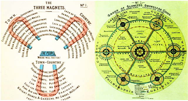 Ebenezer Howard Landscape City Diagrams